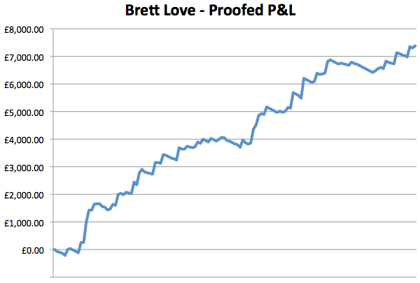 proofed results chart