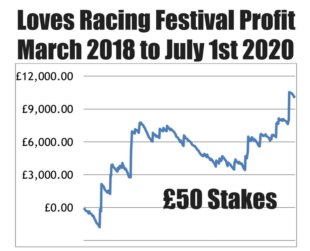 Loves Racing Festival Profits