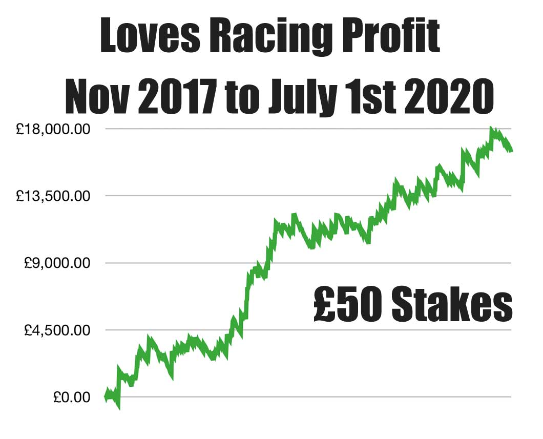 Loves Racing Profit Chart to June 2020