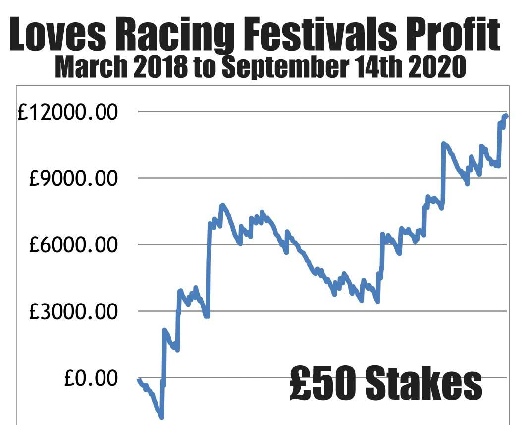 Loves Racing Festivals Profit Chart