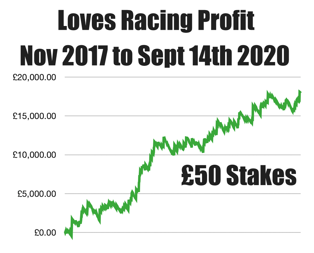 Loves Racing Profit Chart