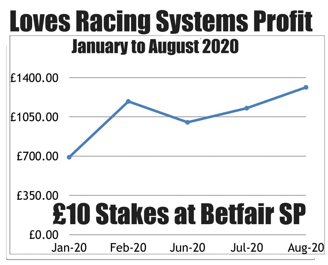 Loves Racing Systems Profit Chart