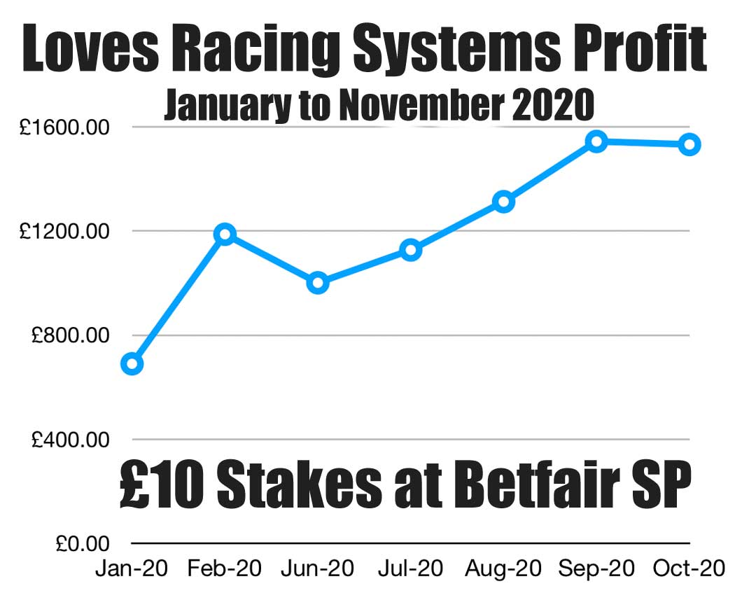 Loves Racing Systems Profit