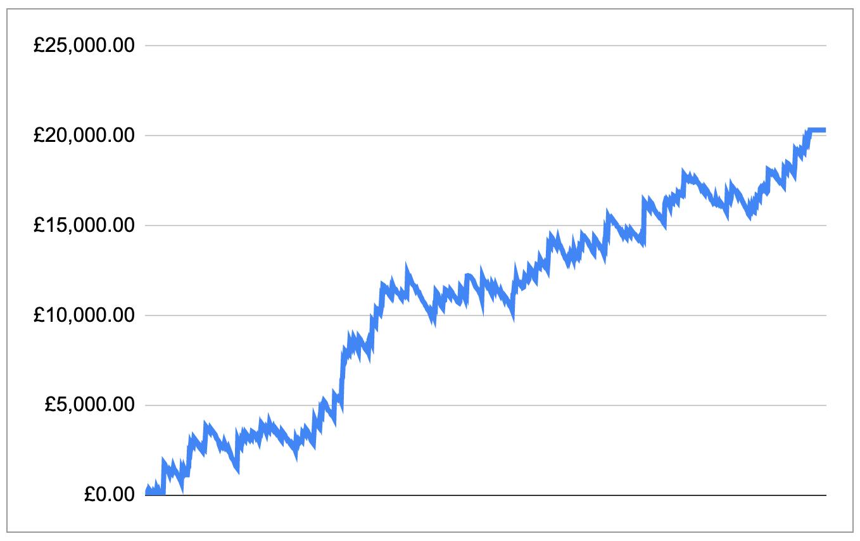 Loves Racing Main Service Profit Chart